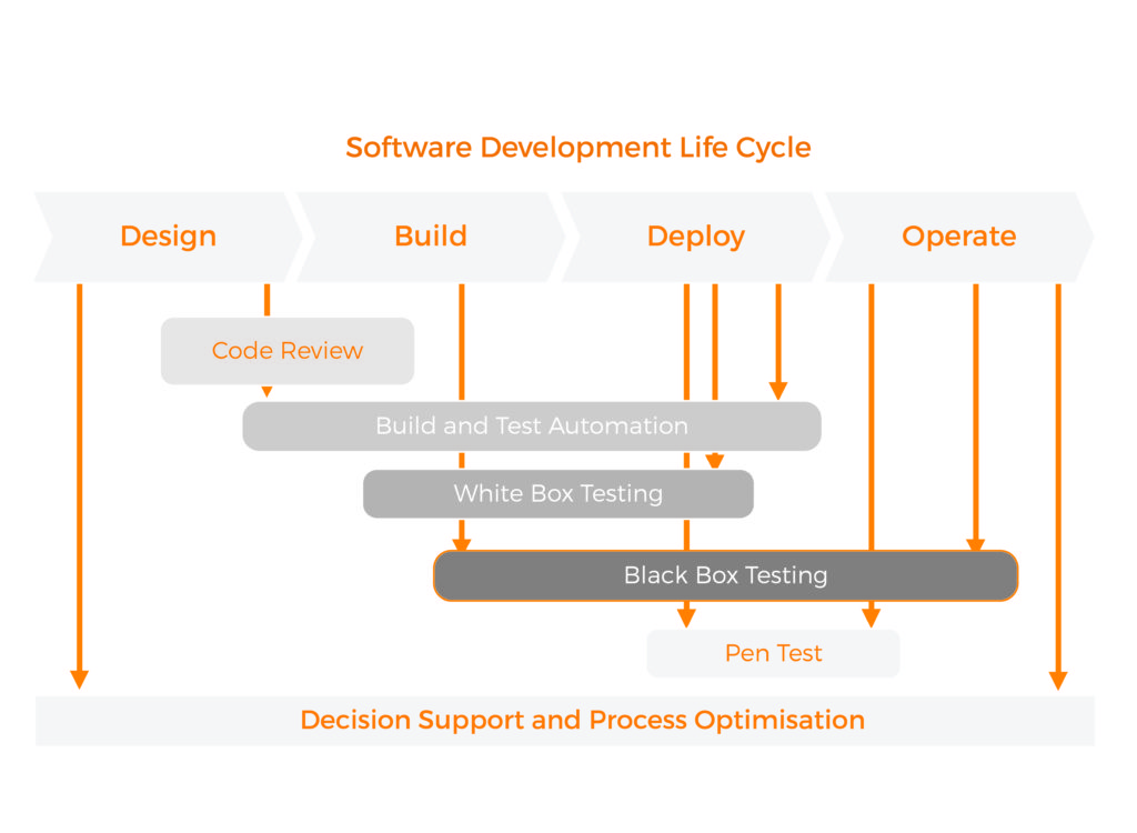 software-dev-life-cycle-09