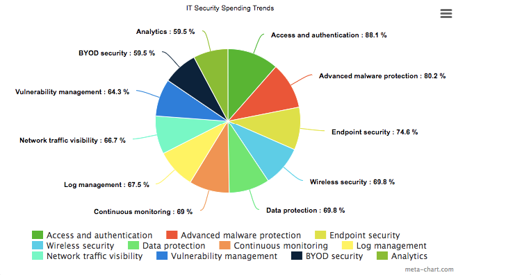 How to spend on cyber security